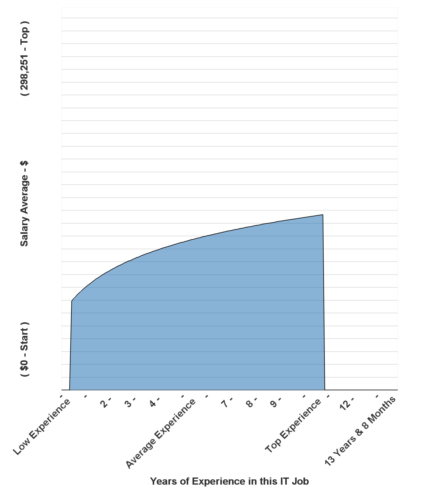 Graph of succeeding salary information
